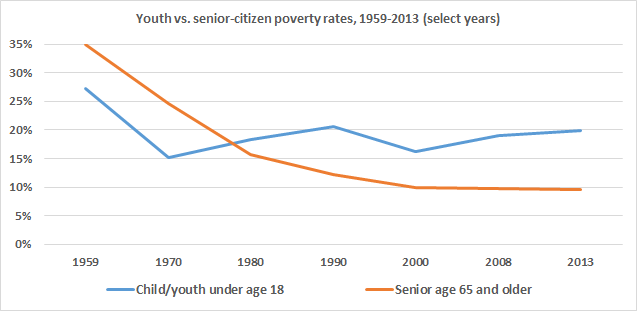 youthseniorpoverty